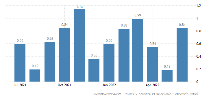 Mexico Inflation Rate MoM