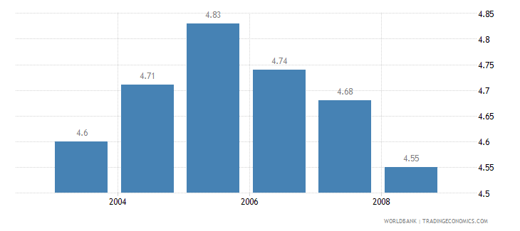 mexico information and communication technology expenditure percent of gdp wb data