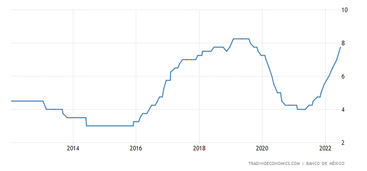 Mexico Interest Rate