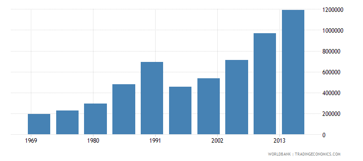 mexico international migrant stock total wb data