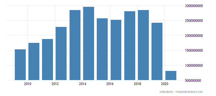 mexico international tourism expenditures for passenger transport items us dollar wb data