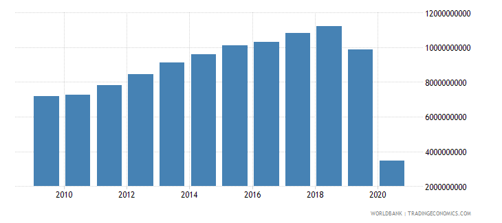mexico international tourism expenditures for travel items us dollar wb data
