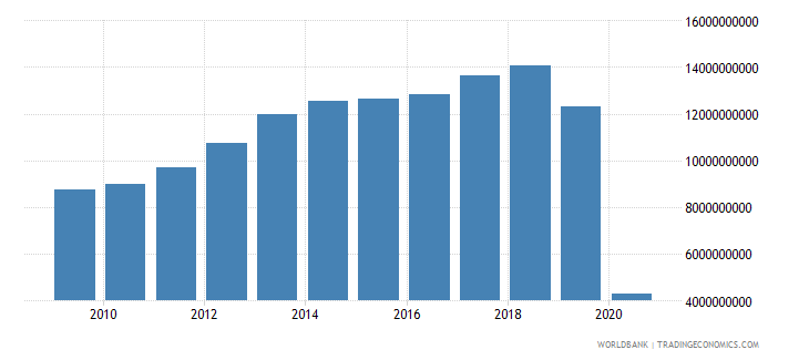 mexico international tourism expenditures us dollar wb data
