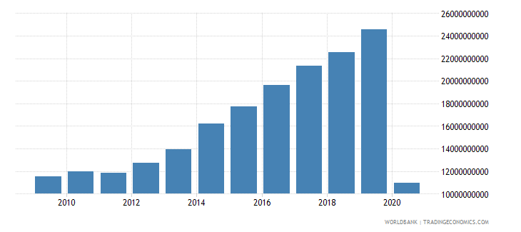 mexico international tourism receipts for travel items us dollar wb data