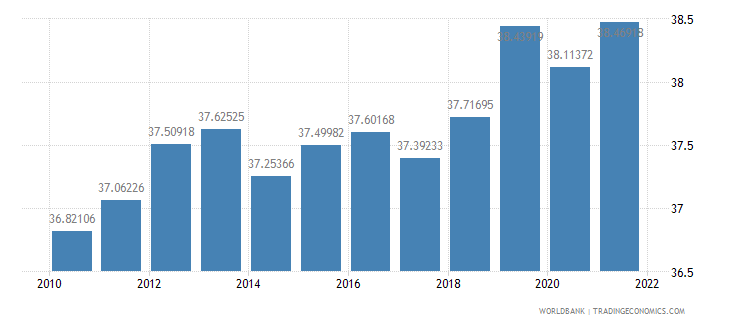 mexico labor force female percent of total labor force wb data