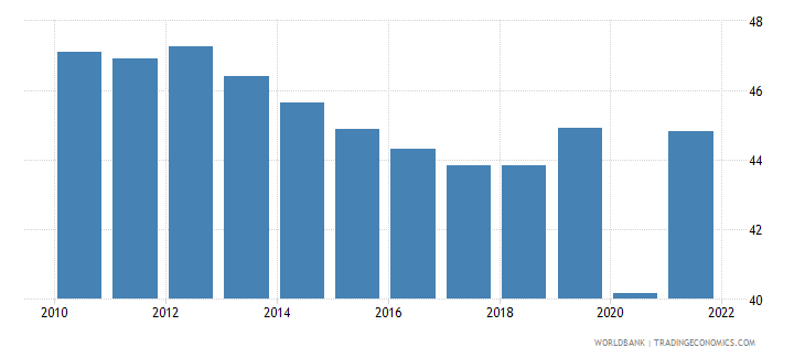 mexico labor force participation rate for ages 15 24 total percent modeled ilo estimate wb data