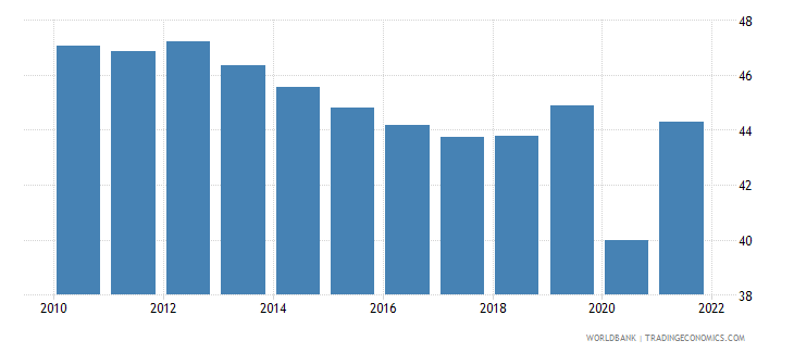 mexico labor force participation rate for ages 15 24 total percent national estimate wb data
