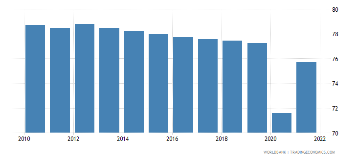 mexico labor force participation rate male percent of male population ages 15 national estimate wb data