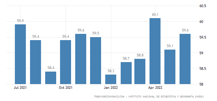 Mexico Labor Force Participation Rate