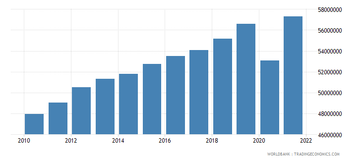 mexico labor force total wb data