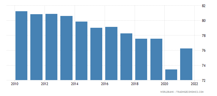 mexico labor force with advanced education percent of total wb data