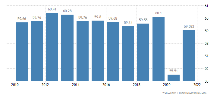 mexico labor participation rate total percent of total population ages 15 plus  wb data
