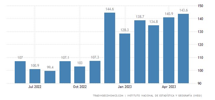 Mexico Labour Costs   2019   Data   Chart   Calendar   Forecast   News
