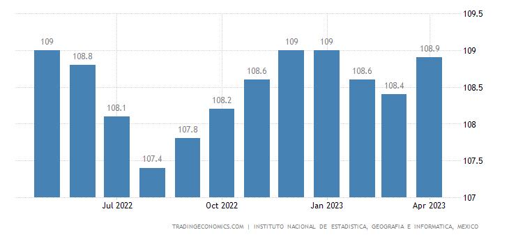 Mexico Overall Index of Economic Activity
