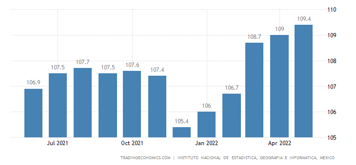 Mexico Overall Index of Economic Activity | 2019 | Data | Chart