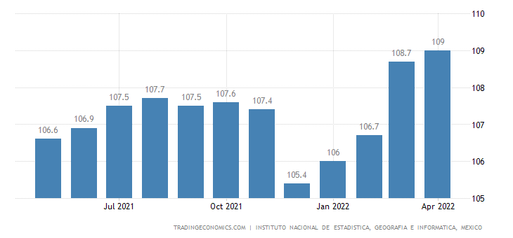 Mexico Overall Index of Economic Activity