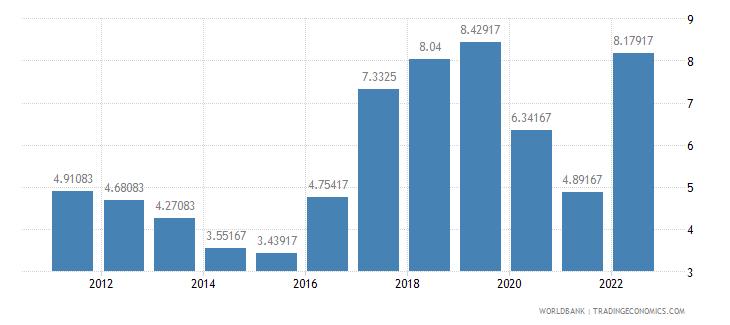mexico lending interest rate percent wb data
