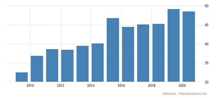 mexico liner shipping connectivity index maximum value in 2004  100 wb data