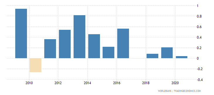 mexico loans from nonresident banks net to gdp percent wb data