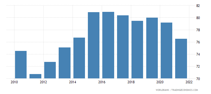 mexico manufactures exports percent of merchandise exports wb data