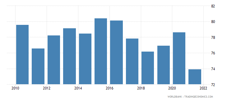 mexico manufactures imports percent of merchandise imports wb data