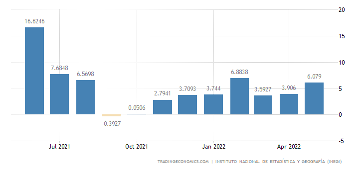 Mexico Manufacturing Production