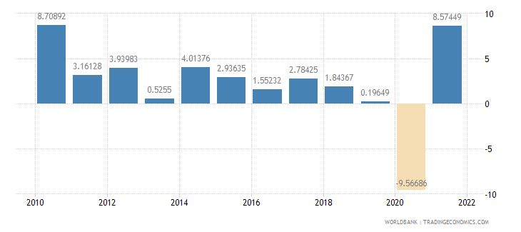 mexico manufacturing value added annual percent growth wb data