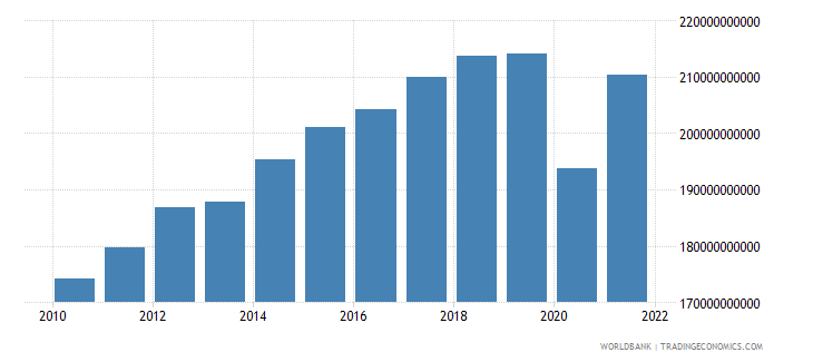 mexico manufacturing value added constant 2000 us dollar wb data