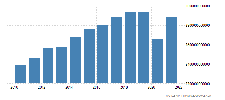 mexico manufacturing value added constant lcu wb data