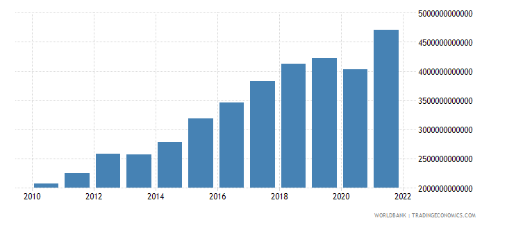mexico manufacturing value added current lcu wb data
