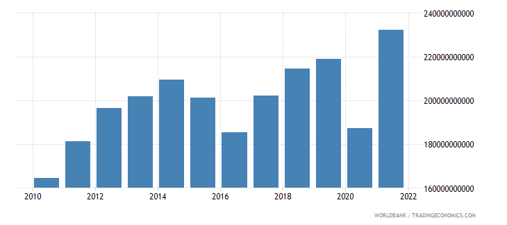 mexico manufacturing value added us dollar wb data