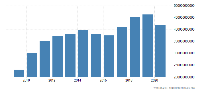 mexico merchandise exports by the reporting economy us dollar wb data