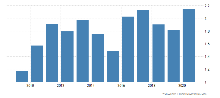 mexico merchandise exports to developing economies in east asia  pacific percent of total merchandise exports wb data