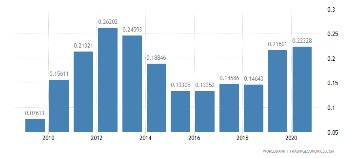 mexico merchandise exports to developing economies in europe  central asia percent of total merchandise exports wb data