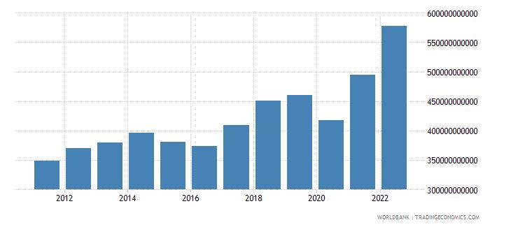 mexico merchandise exports us dollar wb data