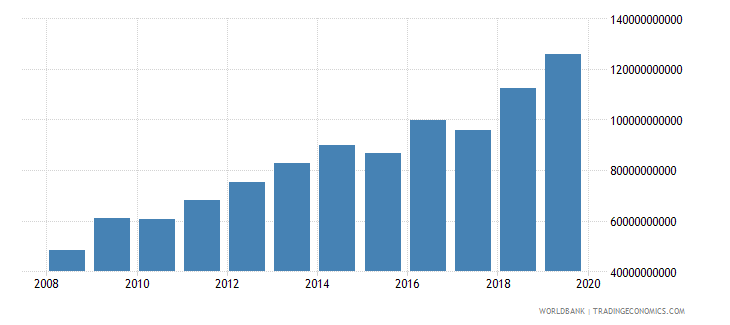 mexico military expenditure current lcu wb data