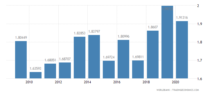 mexico military expenditure percent of central government expenditure wb data