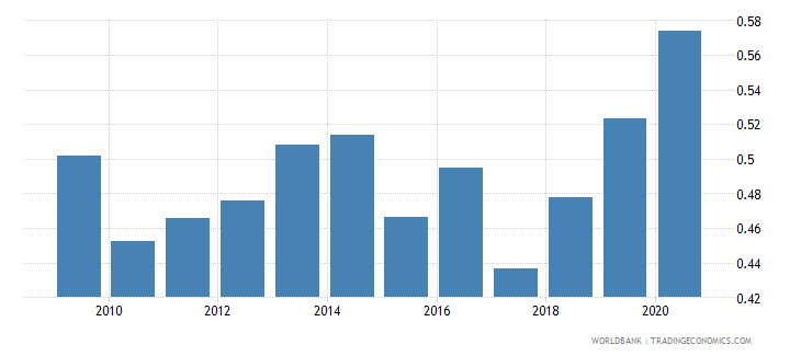 mexico military expenditure percent of gdp wb data