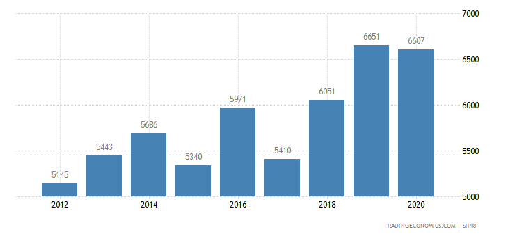 Mexico Military Expenditure