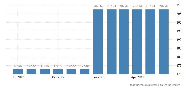 Mexico Minimum Daily Wage