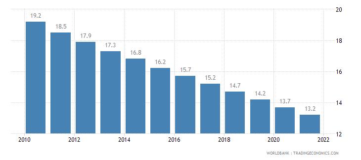 mexico mortality rate under 5 per 1 000 wb data