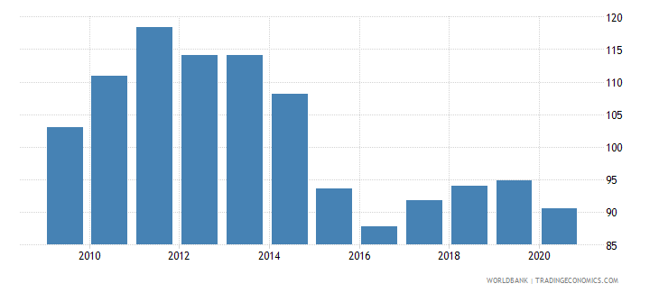 mexico net barter terms of trade index 2000  100 wb data