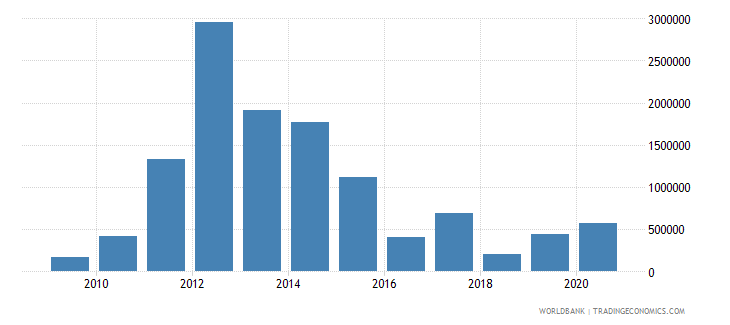 mexico net bilateral aid flows from dac donors australia us dollar wb data