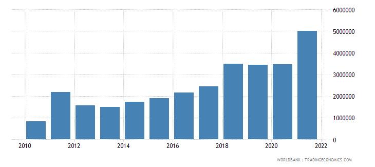 mexico net bilateral aid flows from dac donors austria us dollar wb data