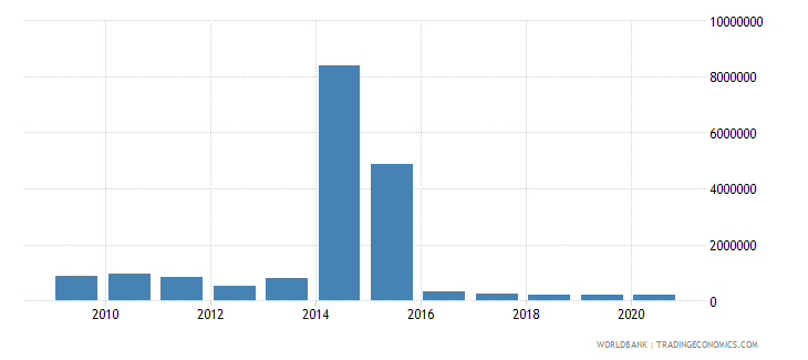 mexico net bilateral aid flows from dac donors finland us dollar wb data