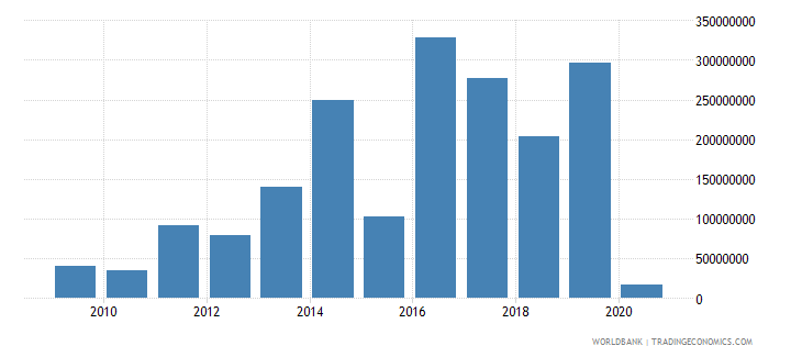mexico net bilateral aid flows from dac donors germany us dollar wb data