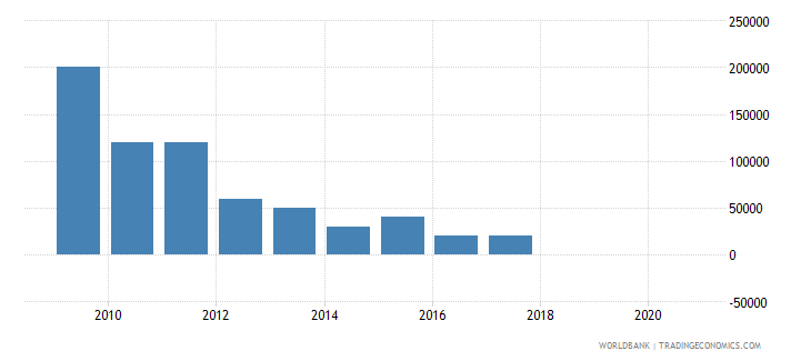 mexico net bilateral aid flows from dac donors greece us dollar wb data
