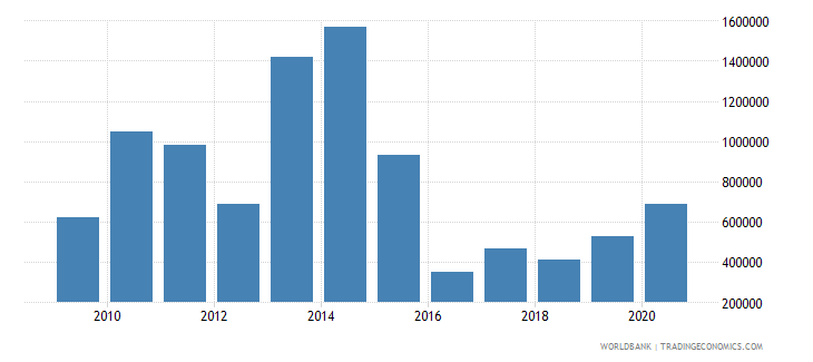 mexico net bilateral aid flows from dac donors italy us dollar wb data