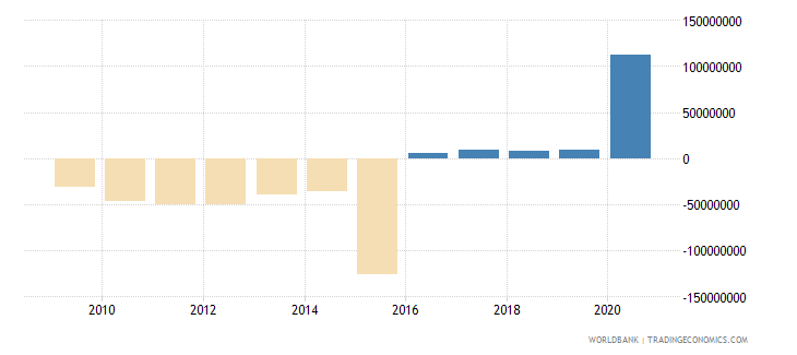 mexico net bilateral aid flows from dac donors japan us dollar wb data