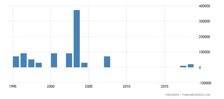 mexico net bilateral aid flows from dac donors luxembourg us dollar wb data
